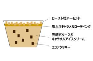 ファミマ限定!ハーゲンダッツ・キャラメルナッツクッキーの値段は?(8)